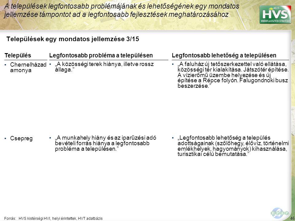 46 Települések egy mondatos jellemzése 3/15 A települések legfontosabb problémájának és lehetőségének egy mondatos jellemzése támpontot ad a legfontos