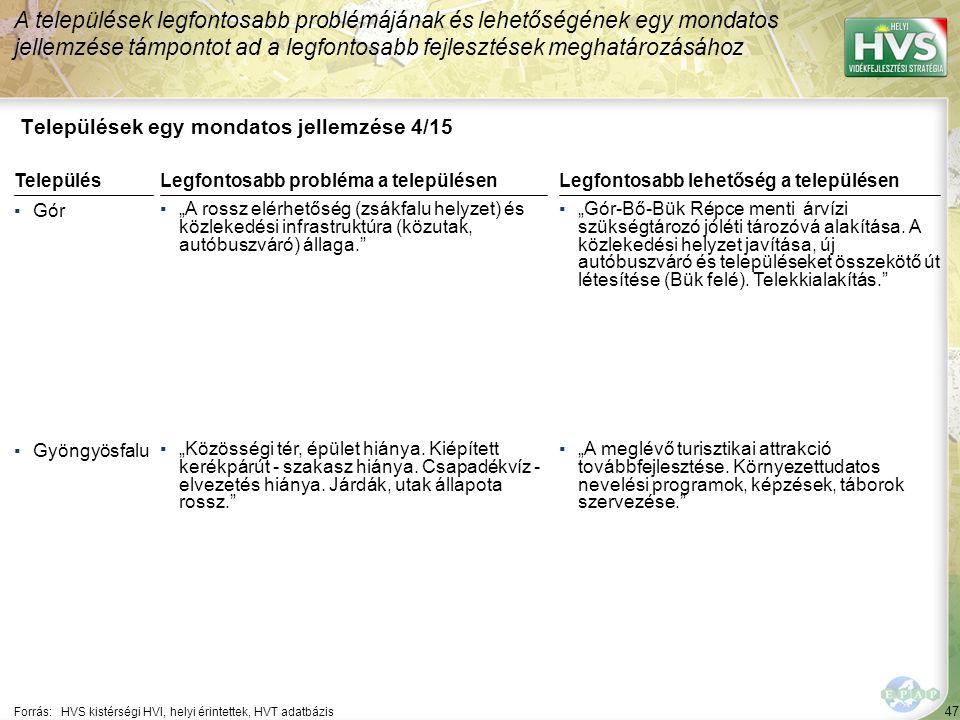 """47 Települések egy mondatos jellemzése 4/15 A települések legfontosabb problémájának és lehetőségének egy mondatos jellemzése támpontot ad a legfontosabb fejlesztések meghatározásához Forrás:HVS kistérségi HVI, helyi érintettek, HVT adatbázis TelepülésLegfontosabb probléma a településen ▪Gór ▪""""A rossz elérhetőség (zsákfalu helyzet) és közlekedési infrastruktúra (közutak, autóbuszváró) állaga. ▪Gyöngyösfalu ▪""""Közösségi tér, épület hiánya."""