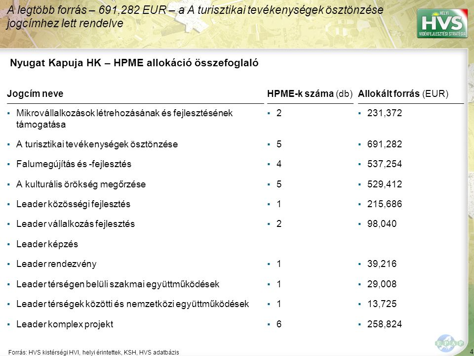4 Forrás: HVS kistérségi HVI, helyi érintettek, KSH, HVS adatbázis A legtöbb forrás – 691,282 EUR – a A turisztikai tevékenységek ösztönzése jogcímhez