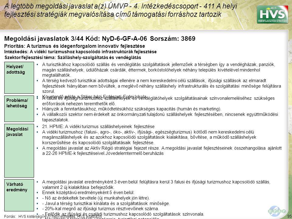 95 Forrás:HVS kistérségi HVI, helyi érintettek, HVS adatbázis Megoldási javaslatok 3/44 Kód: NyD-6-GF-A-06 Sorszám: 3869 A legtöbb megoldási javaslat