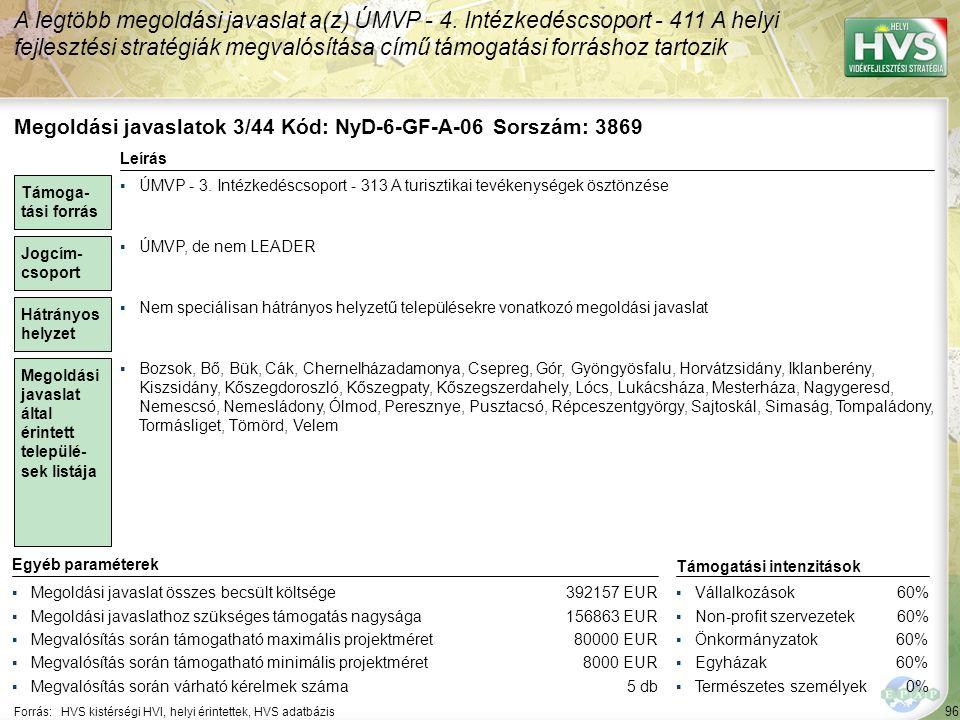 96 Forrás:HVS kistérségi HVI, helyi érintettek, HVS adatbázis A legtöbb megoldási javaslat a(z) ÚMVP - 4. Intézkedéscsoport - 411 A helyi fejlesztési