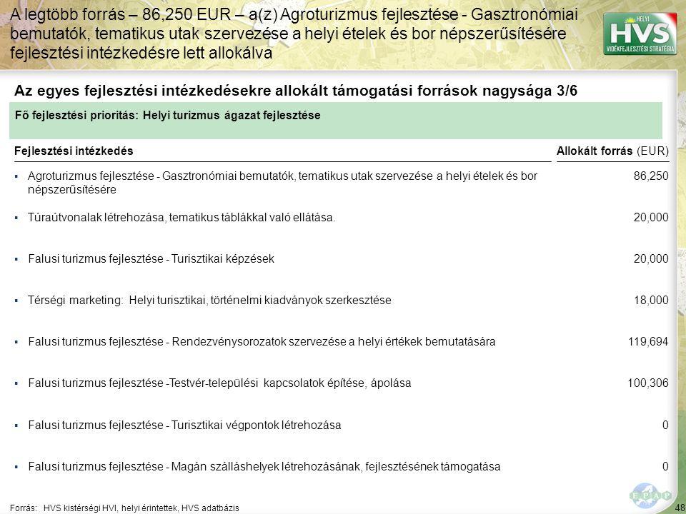 48 ▪Agroturizmus fejlesztése - Gasztronómiai bemutatók, tematikus utak szervezése a helyi ételek és bor népszerűsítésére Forrás:HVS kistérségi HVI, helyi érintettek, HVS adatbázis Az egyes fejlesztési intézkedésekre allokált támogatási források nagysága 3/6 A legtöbb forrás – 86,250 EUR – a(z) Agroturizmus fejlesztése - Gasztronómiai bemutatók, tematikus utak szervezése a helyi ételek és bor népszerűsítésére fejlesztési intézkedésre lett allokálva Fejlesztési intézkedés ▪Túraútvonalak létrehozása, tematikus táblákkal való ellátása.