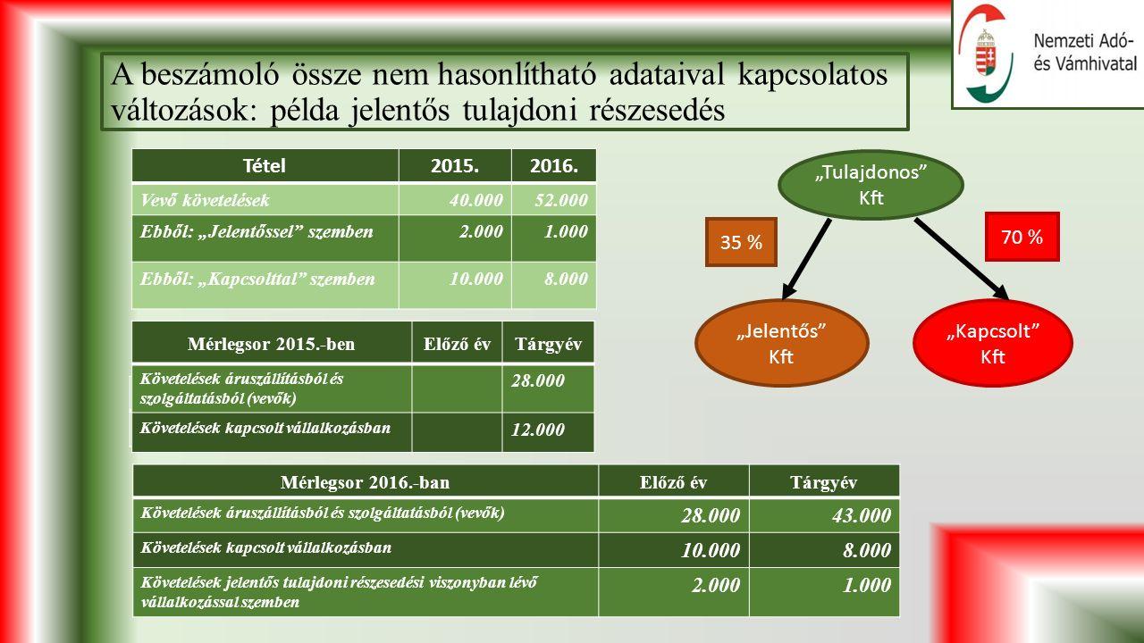 A beszámoló össze nem hasonlítható adataival kapcsolatos változások: példa jelentős tulajdoni részesedés Tétel2015.2016.
