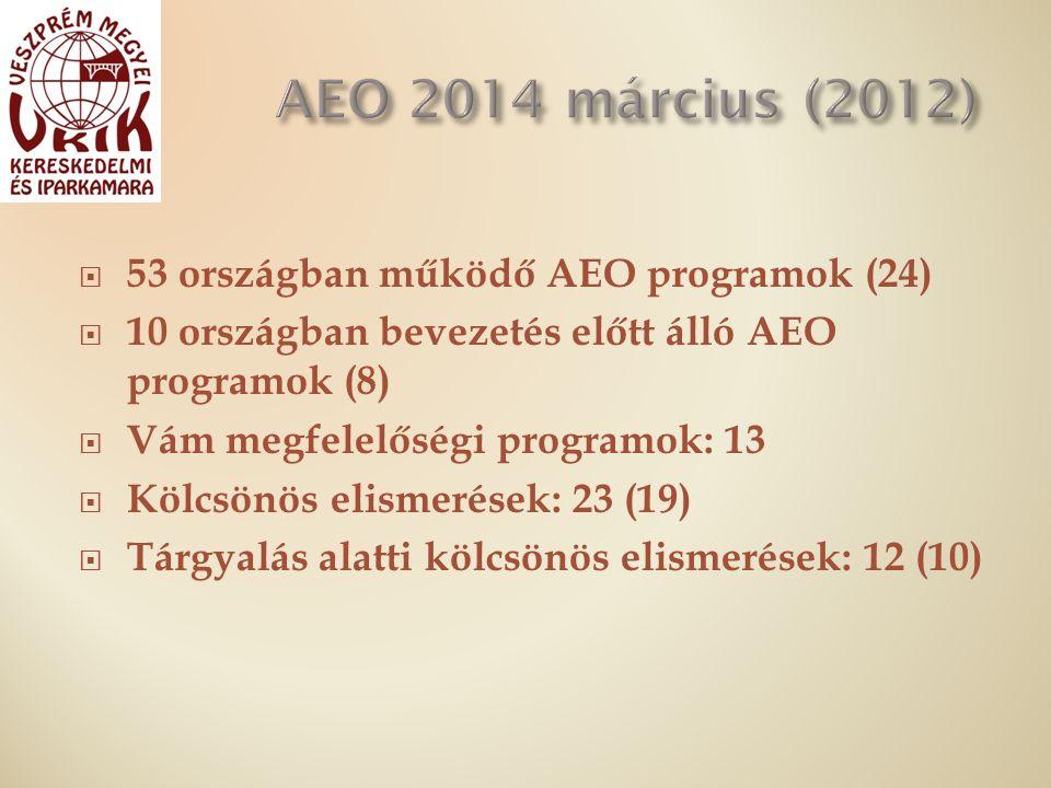  53 országban működő AEO programok (24)  10 országban bevezetés előtt álló AEO programok (8)  Vám megfelelőségi programok: 13  Kölcsönös elismerések: 23 (19)  Tárgyalás alatti kölcsönös elismerések: 12 (10)