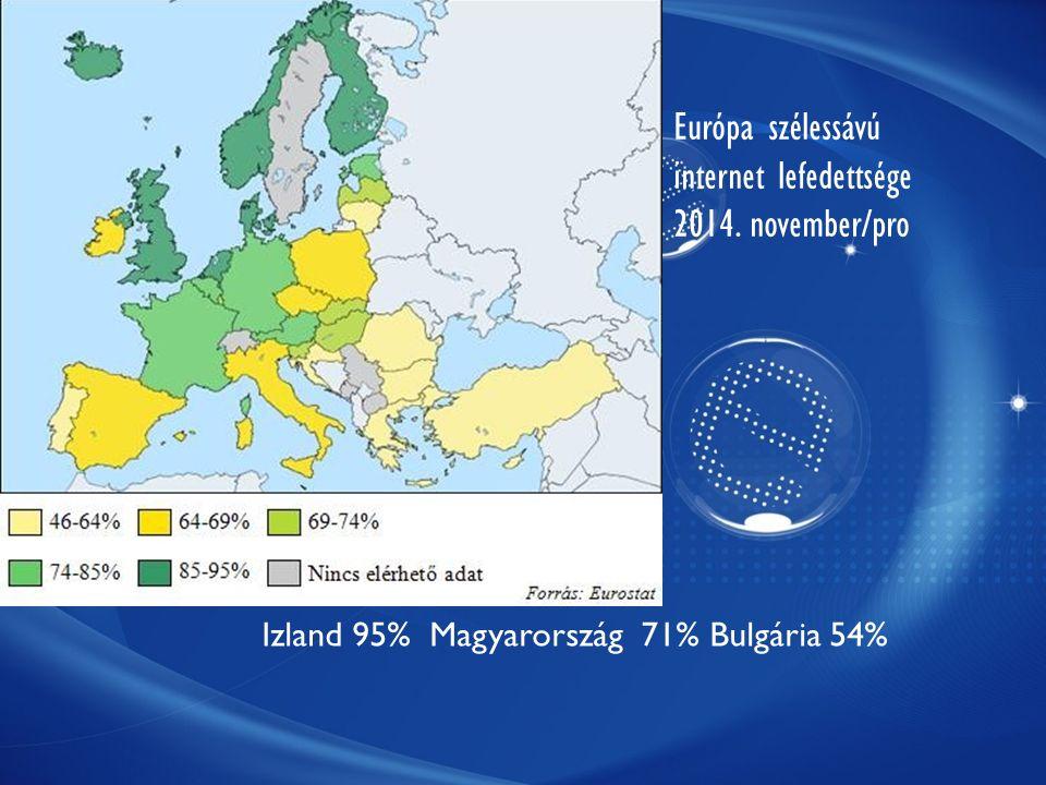 Izland 95% Magyarország 71% Bulgária 54% Európa szélessávú internet lefedettsége 2014. november/pro
