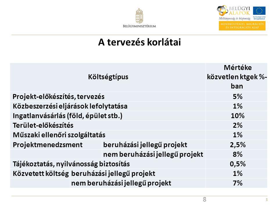 8 A tervezés korlátai 8 Költségtípus Mértéke közvetlen ktgek %- ban Projekt-előkészítés, tervezés 5% Közbeszerzési eljárások lefolytatása 1% Ingatlanvásárlás (föld, épület stb.) 10% Terület-előkészítés 2% Műszaki ellenőri szolgáltatás 1% Projektmenedzsmentberuházási jellegű projekt 2,5% nem beruházási jellegű projekt 8% Tájékoztatás, nyilvánosság biztosítás 0,5% Közvetett költségberuházási jellegű projekt 1% nem beruházási jellegű projekt 7%