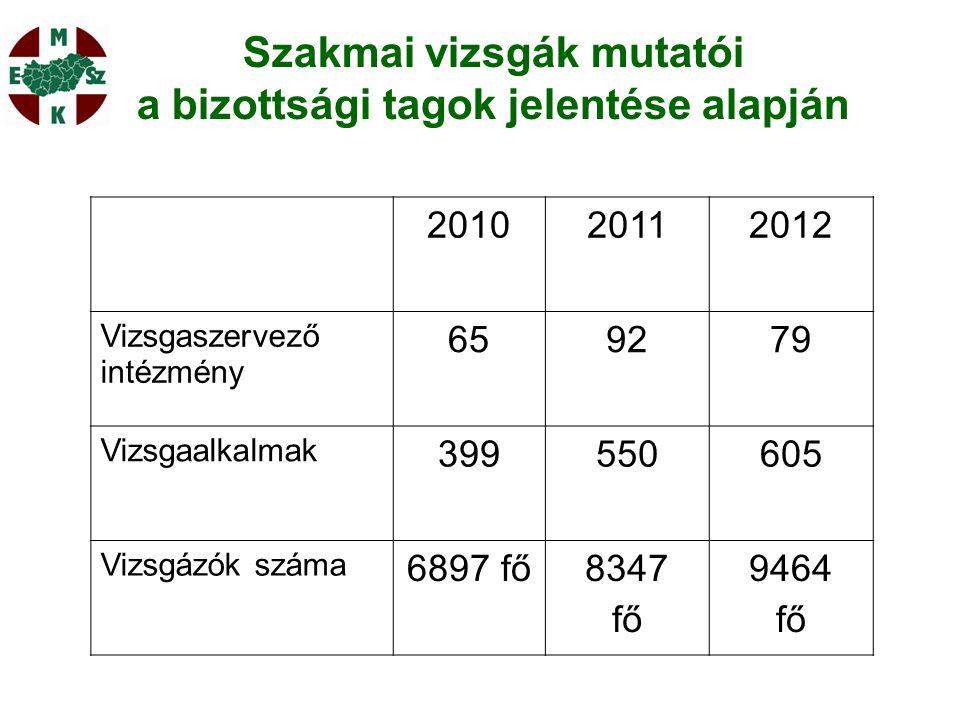201020112012 Vizsgaszervező intézmény 659279 Vizsgaalkalmak 399550605 Vizsgázók száma 6897 fő8347 fő 9464 fő Szakmai vizsgák mutatói a bizottsági tagok jelentése alapján