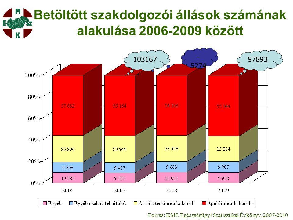 Betöltött szakdolgozói állások számának alakulása 2006-2009 között Forrás: KSH.