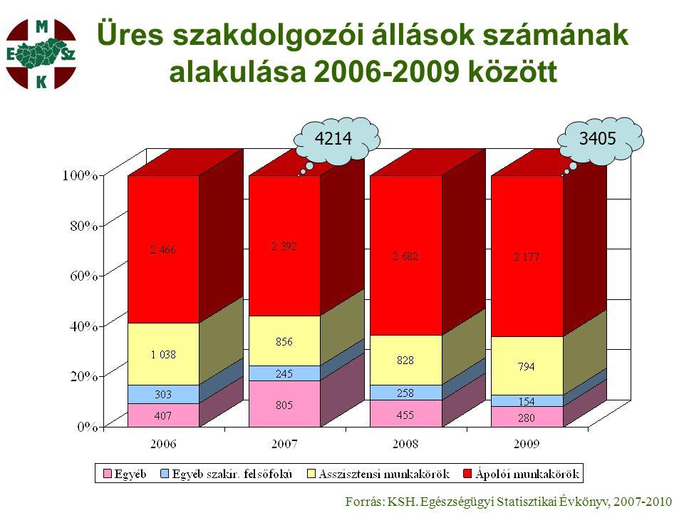 Üres szakdolgozói állások számának alakulása 2006-2009 között Forrás: KSH.