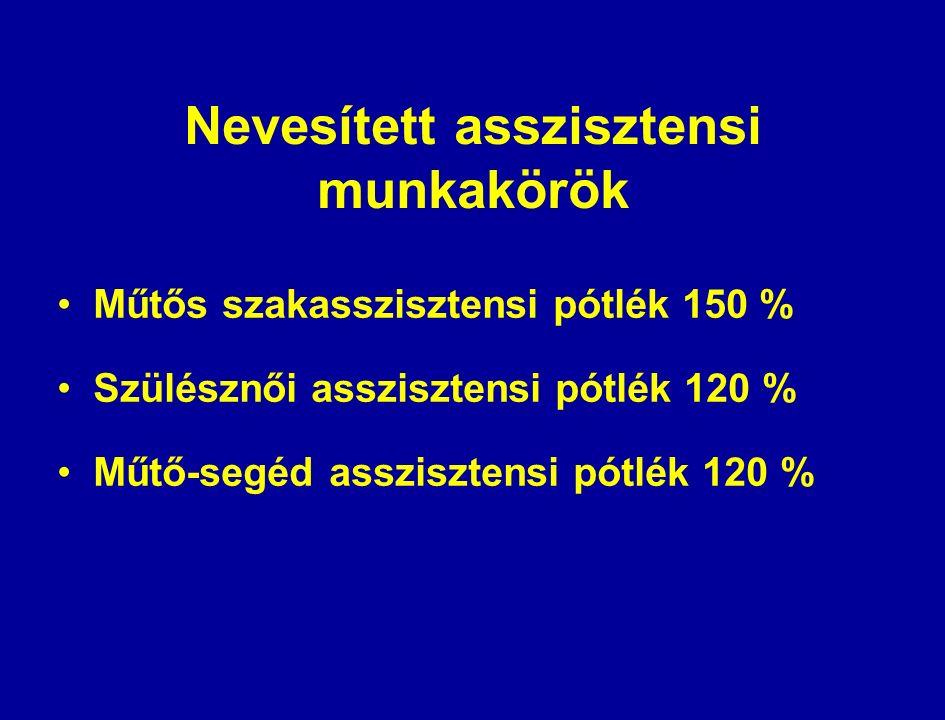 Nevesített asszisztensi munkakörök Műtős szakasszisztensi pótlék 150 % Szülésznői asszisztensi pótlék 120 % Műtő-segéd asszisztensi pótlék 120 %