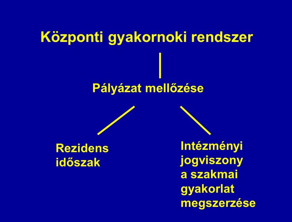 Központi gyakornoki rendszer Pályázat mellőzése Rezidens időszak Intézményi jogviszony a szakmai gyakorlat megszerzése