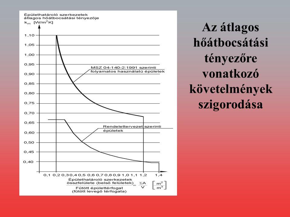 Az átlagos hőátbocsátási tényezőre vonatkozó követelmények szigorodása