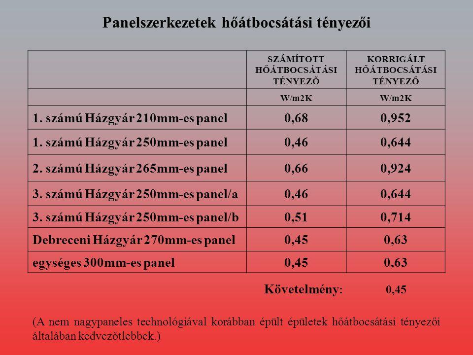 UTÓLAGOS HŐSZIGE- TELÉS VASTAGSÁGA SZÁMÍTOTT HŐÁTBOCSÁ- TÁSI TÉNYEZŐ KORRIGÁLT HŐÁTBOCSÁ- TÁSI TÉNYEZŐ mmW/m2K 1.