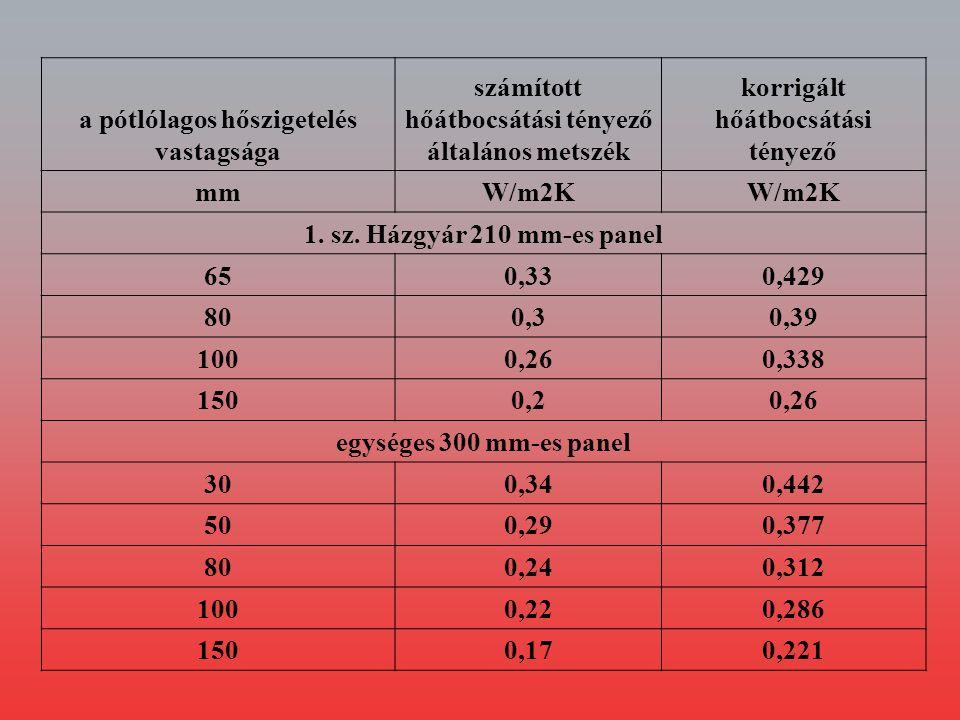 Hőszigetelés vastagsága Transzmissziós hőveszteség* Filtrációs hőveszteség** Összes hőveszteség mmkW 1.