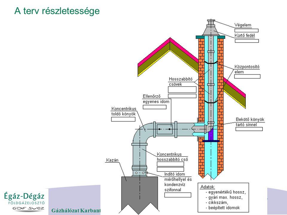 DIASZÁM 11 Gázhálózat Karbantartási és Üzemeltetési Osztály 2008. Február 12. A terv részletessége