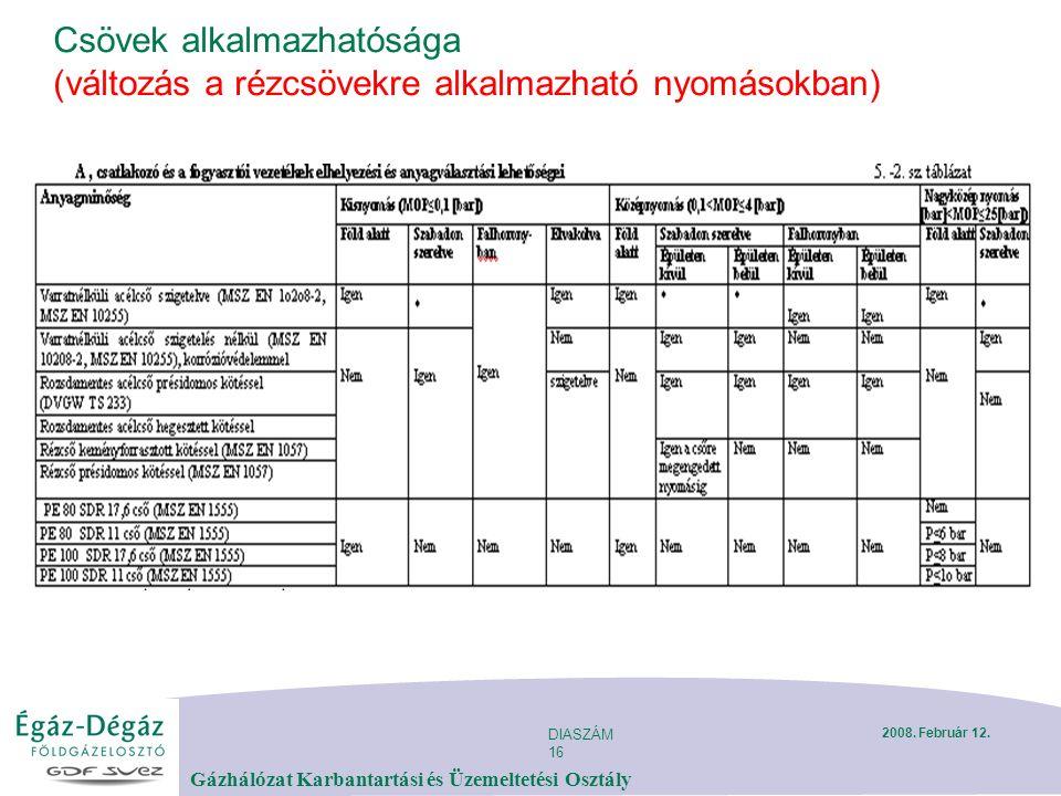 DIASZÁM 16 Gázhálózat Karbantartási és Üzemeltetési Osztály 2008. Február 12. Csövek alkalmazhatósága (változás a rézcsövekre alkalmazható nyomásokban