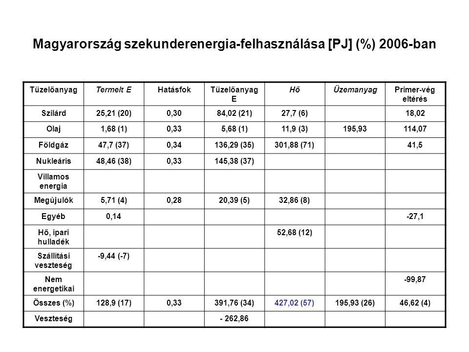 Magyarország szekunderenergia-felhasználása [PJ] (%) 2006-ban TüzelőanyagTermelt EHatásfokTüzelőanyag E HőÜzemanyagPrimer-vég eltérés Szilárd25,21 (20)0,3084,02 (21)27,7 (6)18,02 Olaj1,68 (1)0,335,68 (1)11,9 (3)195,93114,07 Földgáz47,7 (37)0,34136,29 (35)301,88 (71)41,5 Nukleáris48,46 (38)0,33145,38 (37) Villamos energia Megújulók5,71 (4)0,2820,39 (5)32,86 (8) Egyéb0,14-27,1 Hő, ipari hulladék 52,68 (12) Szállítási veszteség -9,44 (-7) Nem energetikai -99,87 Összes (%)128,9 (17)0,33391,76 (34)427,02 (57)195,93 (26)46,62 (4) Veszteség- 262,86