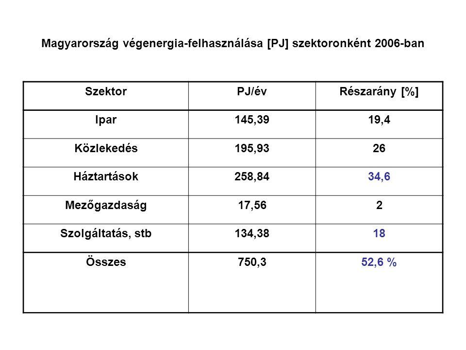 Magyarország végenergia-felhasználása [PJ] szektoronként 2006-ban SzektorPJ/évRészarány [%] Ipar145,3919,4 Közlekedés195,9326 Háztartások258,8434,6 Mezőgazdaság17,562 Szolgáltatás, stb134,3818 Összes750,352,6 %