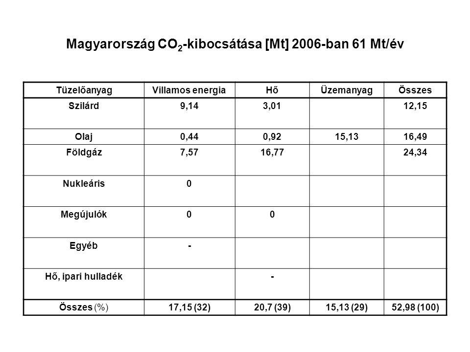 Magyarország CO 2 -kibocsátása [Mt] 2006-ban 61 Mt/év TüzelőanyagVillamos energiaHőÜzemanyagÖsszes Szilárd9,143,0112,15 Olaj0,440,9215,1316,49 Földgáz7,5716,7724,34 Nukleáris0 Megújulók00 Egyéb- Hő, ipari hulladék- Összes (%)17,15 (32)20,7 (39)15,13 (29)52,98 (100)