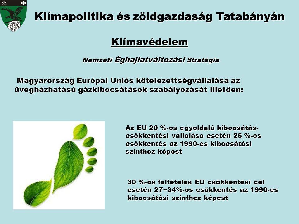 Klímapolitika észöldgazdaság Tatabányán Klímapolitika és zöldgazdaság Tatabányán Klímavédelem Magyarország Európai Uniós kötelezettségvállalása az üvegházhatású gázkibocsátások szabályozását illetően: Magyarország Európai Uniós kötelezettségvállalása az üvegházhatású gázkibocsátások szabályozását illetően: Nemzeti Éghajlatváltozási Stratégia 30 %-os feltételes EU csökkentési cél esetén 27−34%-os csökkentés az 1990-es kibocsátási szinthez képest Az EU 20 %-os egyoldalú kibocsátás- csökkentési vállalása esetén 25 %-os csökkentés az 1990-es kibocsátási szinthez képest