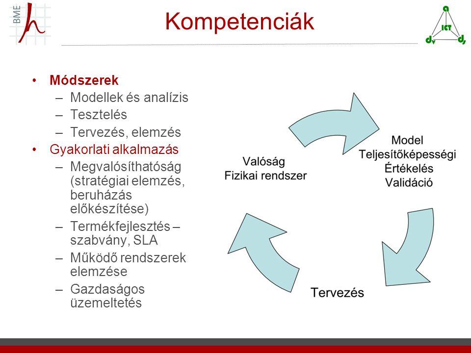 Kompetenciák Módszerek –Modellek és analízis –Tesztelés –Tervezés, elemzés Gyakorlati alkalmazás –Megvalósíthatóság (stratégiai elemzés, beruházás előkészítése) –Termékfejlesztés – szabvány, SLA –Működő rendszerek elemzése –Gazdaságos üzemeltetés