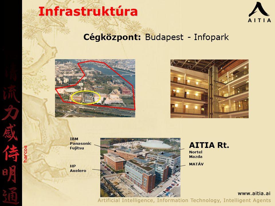 Infrastruktúra Cégközpont: Budapest - Infopark AITIA Rt.