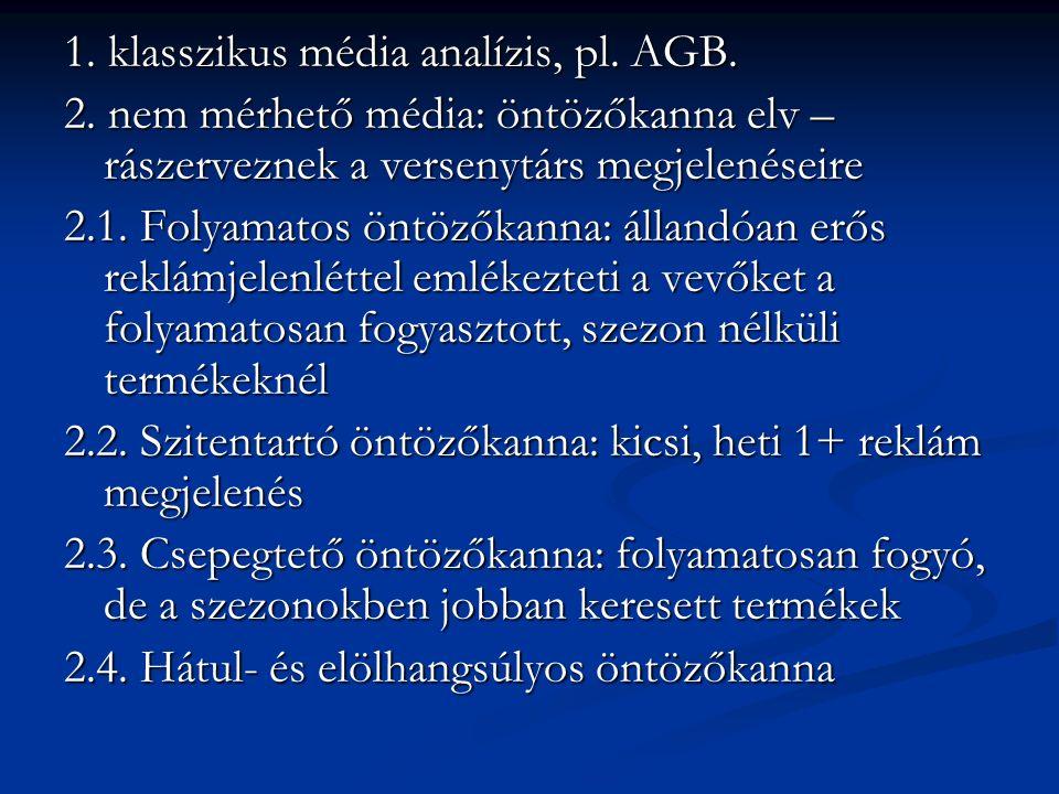 1. klasszikus média analízis, pl. AGB. 2. nem mérhető média: öntözőkanna elv – rászerveznek a versenytárs megjelenéseire 2.1. Folyamatos öntözőkanna: