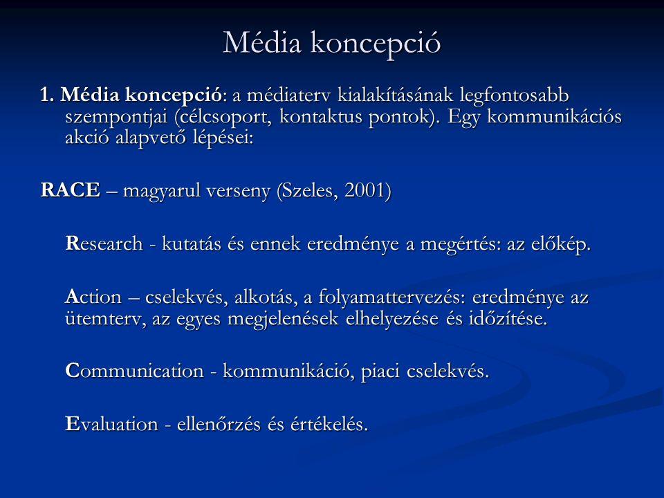 Média koncepció 1. Média koncepció: a médiaterv kialakításának legfontosabb szempontjai (célcsoport, kontaktus pontok). Egy kommunikációs akció alapve