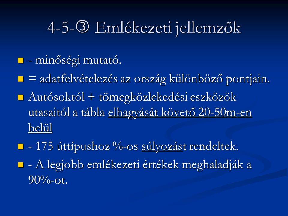 4-5-  Emlékezeti jellemzők - minőségi mutató. - minőségi mutató. = adatfelvételezés az ország különböző pontjain. = adatfelvételezés az ország különb
