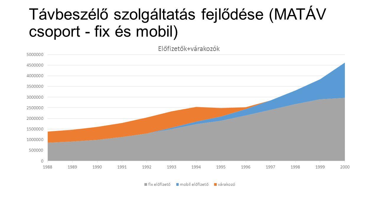 Távbeszélő szolgáltatás fejlődése (MATÁV csoport - fix és mobil)