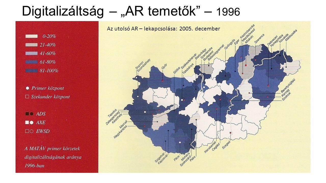 """Digitalizáltság – """"AR temetők"""" – 1996 Az utolsó AR – lekapcsolása: 2005. december"""