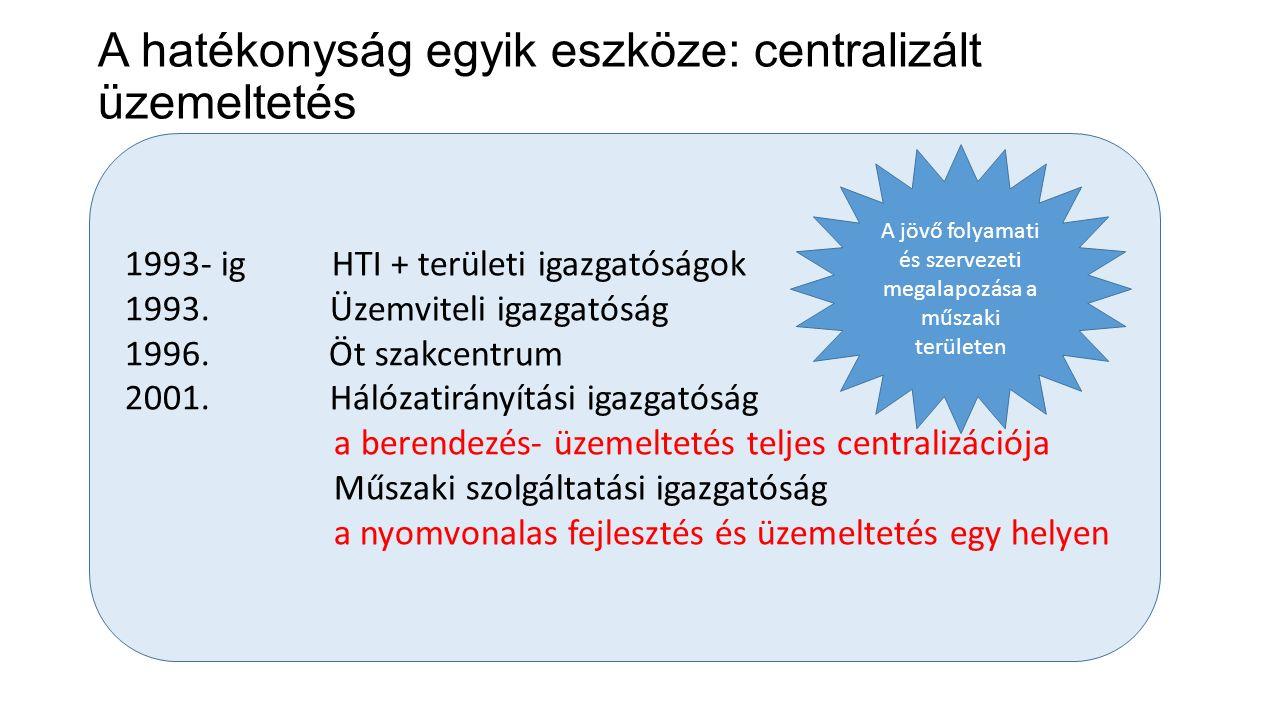 A hatékonyság egyik eszköze: centralizált üzemeltetés 1993- ig HTI + területi igazgatóságok 1993. Üzemviteli igazgatóság 1996. Öt szakcentrum 2001. Há