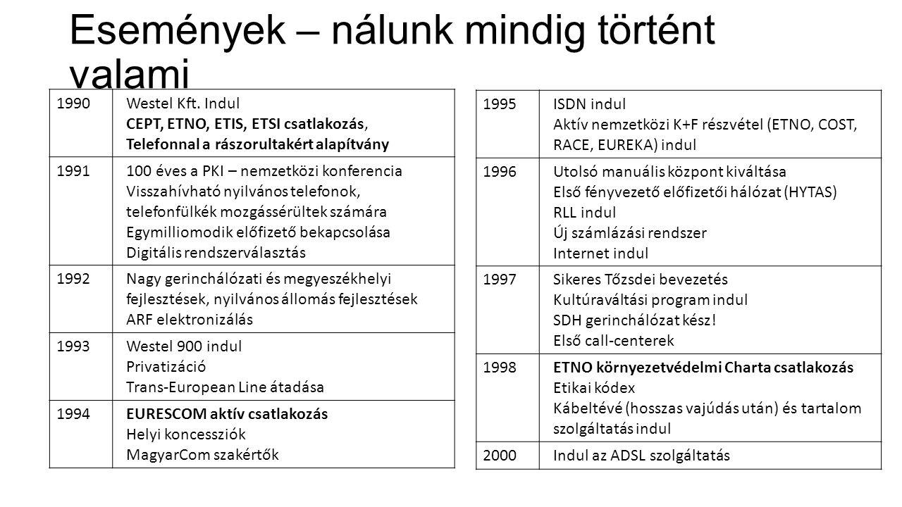 Események – nálunk mindig történt valami 1990Westel Kft. Indul CEPT, ETNO, ETIS, ETSI csatlakozás, Telefonnal a rászorultakért alapítvány 1991100 éves