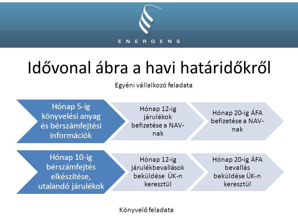 Idővonal ábra a havi határidőkről Hónap 5-ig könyvelési anyag és bérszámfejtési információk Hónap 12-ig járulékok befizetése a NAV- nak Hónap 20-ig ÁFA befizetése a NAV- nak Hónap 10-ig bérszámfejtés elkészítése, utalandó járulékok Hónap 12-ig járulékbevallások beküldése ÜK-n keresztül Hónap 20-ig ÁFA bevallás beküldése ÜK-n keresztül Egyéni vállalkozó feladata Könyvelő feladata