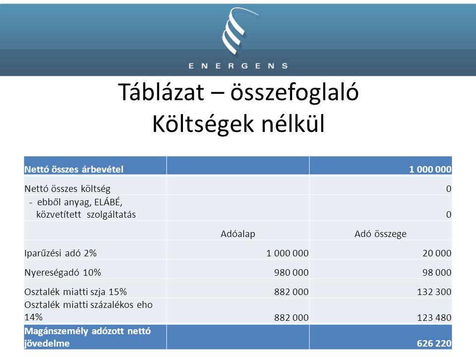 Táblázat – összefoglaló Költségek nélkül Nettó összes árbevétel1 000 000 Nettó összes költség0 - ebből anyag, ELÁBÉ, közvetített szolgáltatás0 AdóalapAdó összege Iparűzési adó 2%1 000 00020 000 Nyereségadó 10%980 00098 000 Osztalék miatti szja 15%882 000132 300 Osztalék miatti százalékos eho 14%882 000123 480 Magánszemély adózott nettó jövedelme626 220
