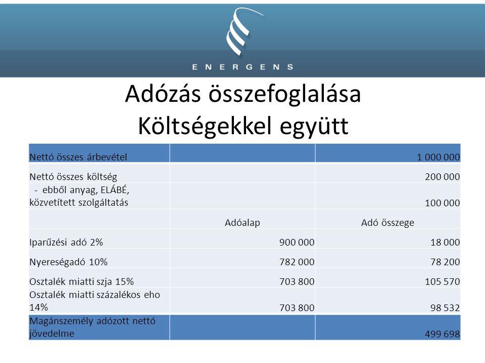 Adózás összefoglalása Költségekkel együtt Nettó összes árbevétel1 000 000 Nettó összes költség200 000 - ebből anyag, ELÁBÉ, közvetített szolgáltatás10