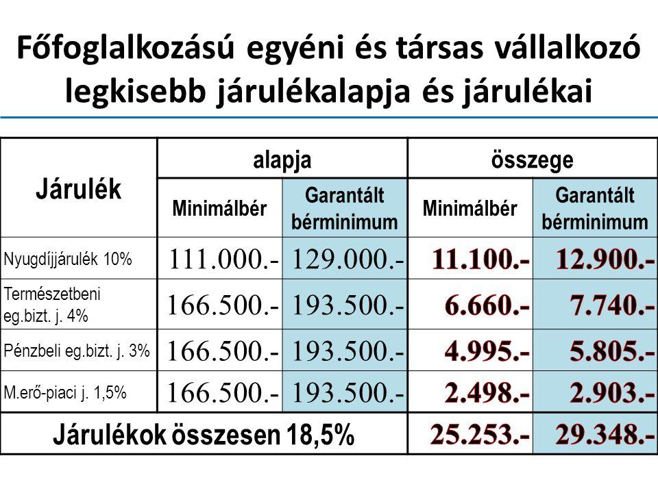 Főfoglalkozású egyéni és társas vállalkozó legkisebb járulékalapja és járulékai Járulék alapjaösszege Minimálbér Garantált bérminimum Minimálbér Garantált bérminimum Nyugdíjjárulék 10% 111.000.-129.000.- Természetbeni eg.bizt.