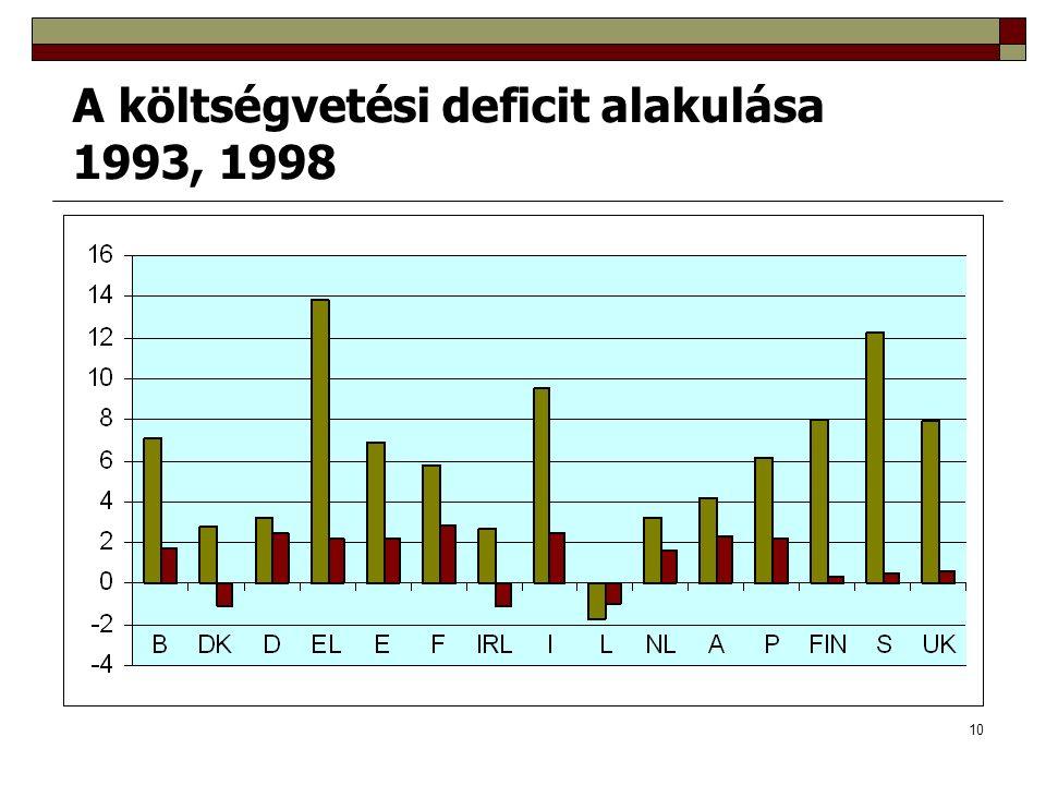 10 A költségvetési deficit alakulása 1993, 1998