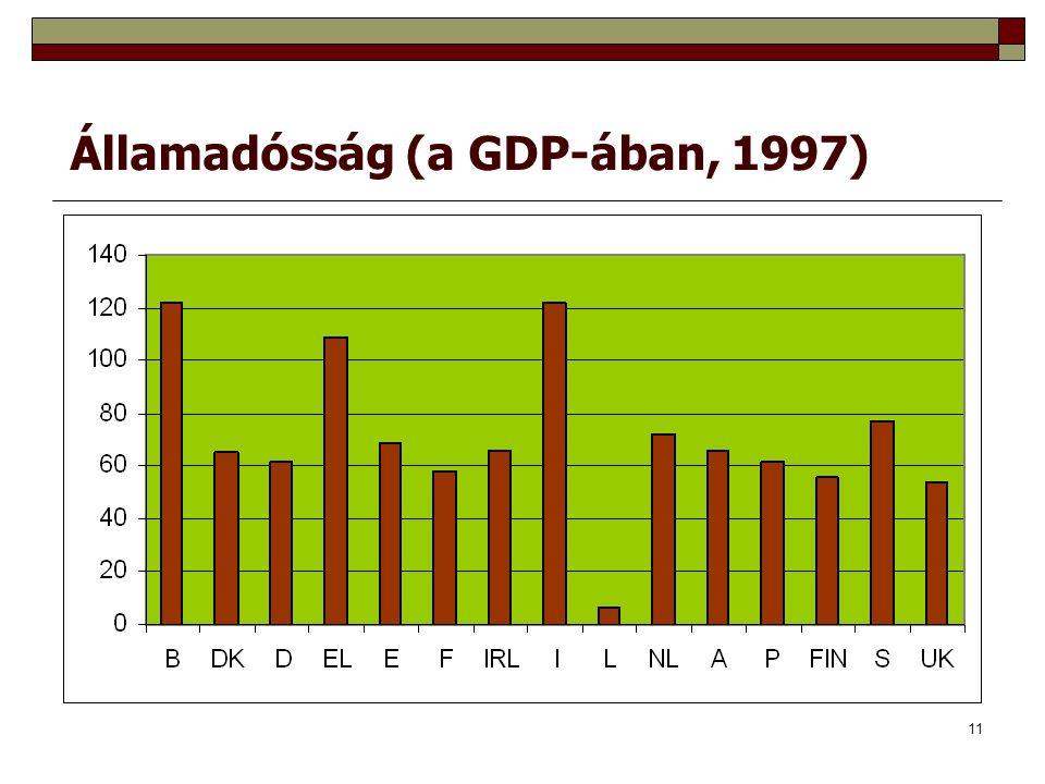 11 Államadósság (a GDP-ában, 1997)