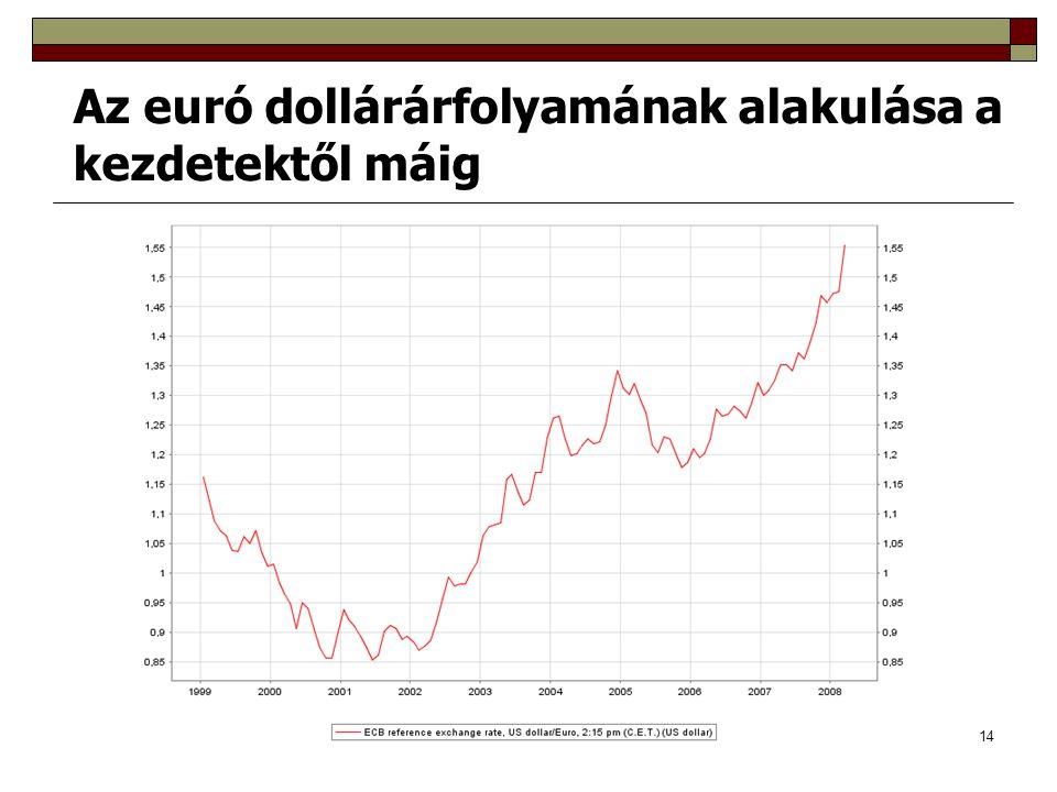 14 Az euró dollárárfolyamának alakulása a kezdetektől máig