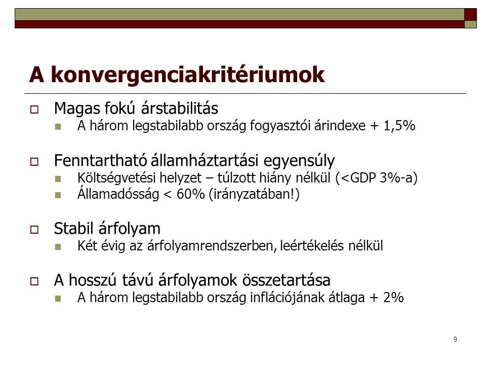 9 A konvergenciakritériumok  Magas fokú árstabilitás A három legstabilabb ország fogyasztói árindexe + 1,5%  Fenntartható államháztartási egyensúly Költségvetési helyzet – túlzott hiány nélkül (<GDP 3%-a) Államadósság < 60% (irányzatában!)  Stabil árfolyam Két évig az árfolyamrendszerben, leértékelés nélkül  A hosszú távú árfolyamok összetartása A három legstabilabb ország inflációjának átlaga + 2%