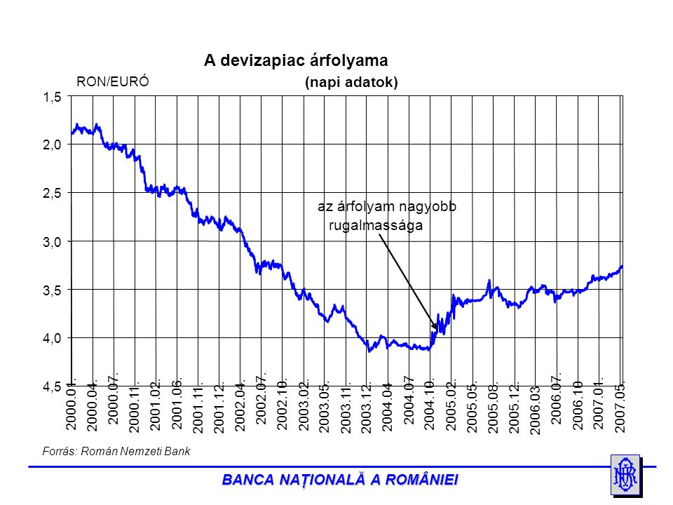 BANCA NAŢIONALĂ A ROMÂNIEI A devizapiac árfolyama 1,5 2,0 2,5 3,0 3,5 4,0 4,5 2000.01.