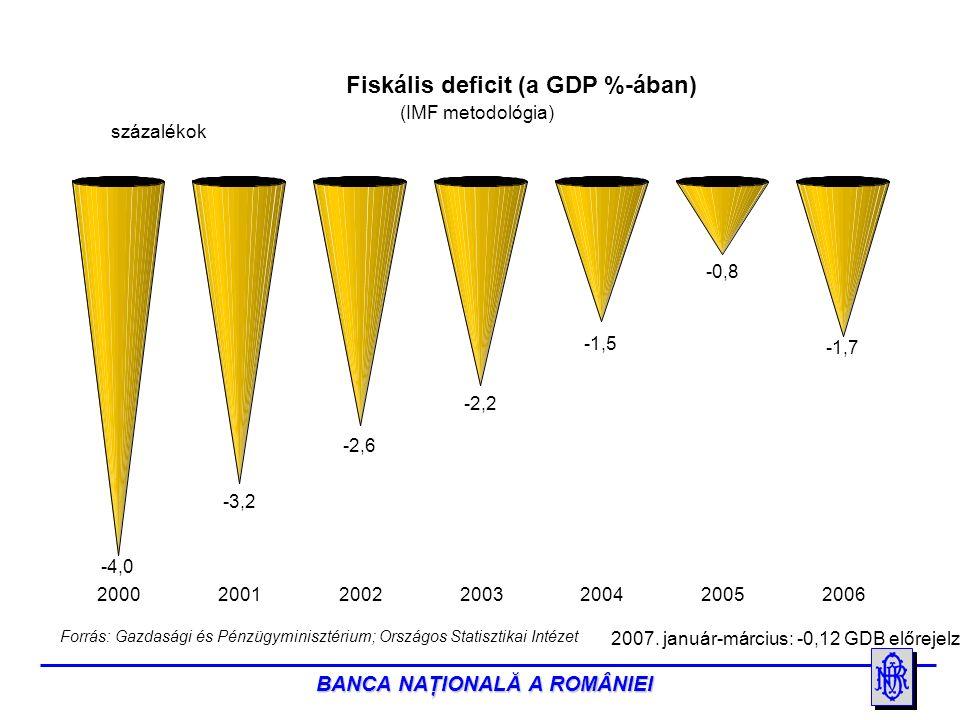 BANCA NAŢIONALĂ A ROMÂNIEI -4,0 -3,2 -2,6 -2,2 -1,5 -0,8 -1,7 2000200120022003200420052006 Forrás: Gazdasági és Pénzügyminisztérium; Országos Statisztikai Intézet Fiskális deficit (a GDP %-ában) százalékok (IMF metodológia) 2007.