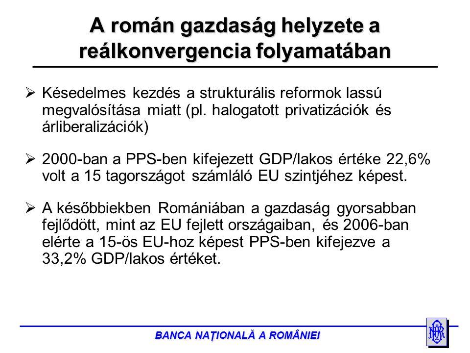 BANCA NAŢIONALĂ A ROMÂNIEI 2000200220042005200620002002200420052006e EU-15 23 10024 50025 80026 50027 60022 10023 50024 70025 40026 500 Románia 1 7952 2242 8053 6764 4985 0006 1007 4008 1008 800 *) Purchasing Power Standards (vásárlóerő) Forrás: EUROSTAT, Országos Statisztikai Intézet, Román Nemzeti Bank Reálkonvergencia mutatók (GDP/lakos) PPS*EURÓ