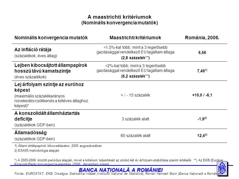 BANCA NAŢIONALĂ A ROMÂNIEI A nominális konvergencia (1) A nominális konvergencia megvalósítása feltételezi a maastrichti kritériumok teljesítését: 1) Árstabilitás: Az infláció átlagos rátája a vizsgálat előtti egy év alatt nem haladhatja meg 1,5%-nál többel az EU három legerősebb gazdasággal rendelkező országában mért ráták átlagát.