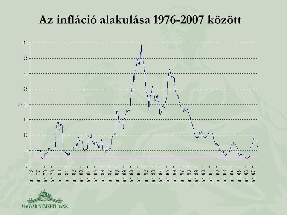 Az infláció alakulása 1976-2007 között