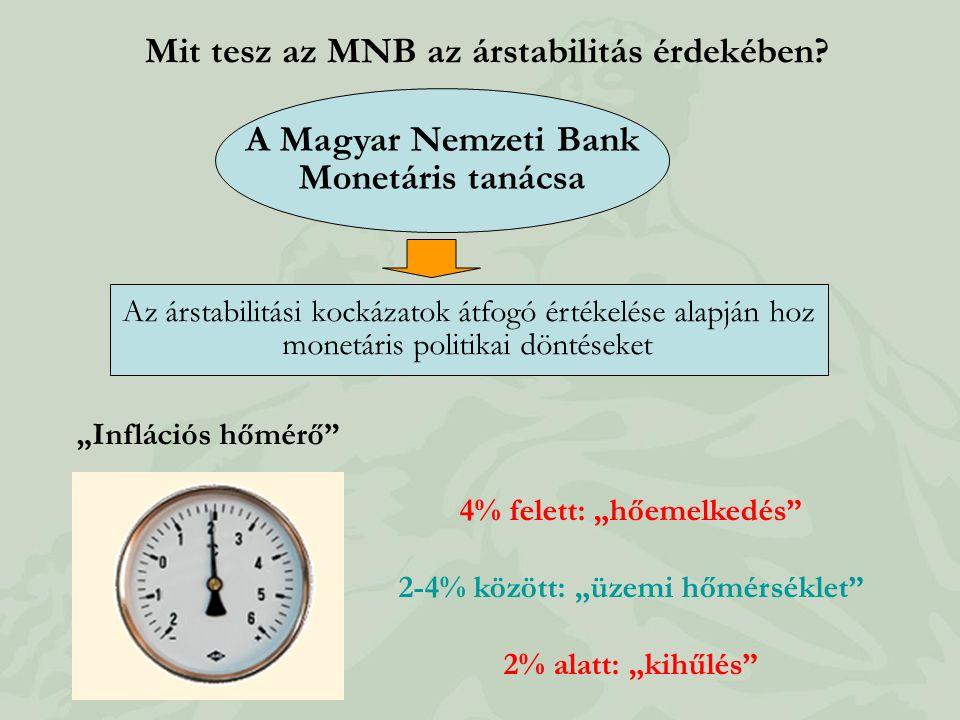 Mit tesz az MNB az árstabilitás érdekében? A Magyar Nemzeti Bank Monetáris tanácsa Az árstabilitási kockázatok átfogó értékelése alapján hoz monetáris