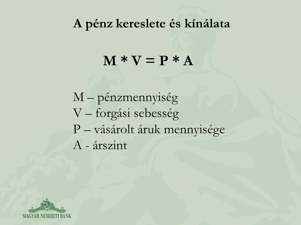 M * V = P * A A pénz kereslete és kínálata M – pénzmennyiség V – forgási sebesség P – vásárolt áruk mennyisége A - árszint