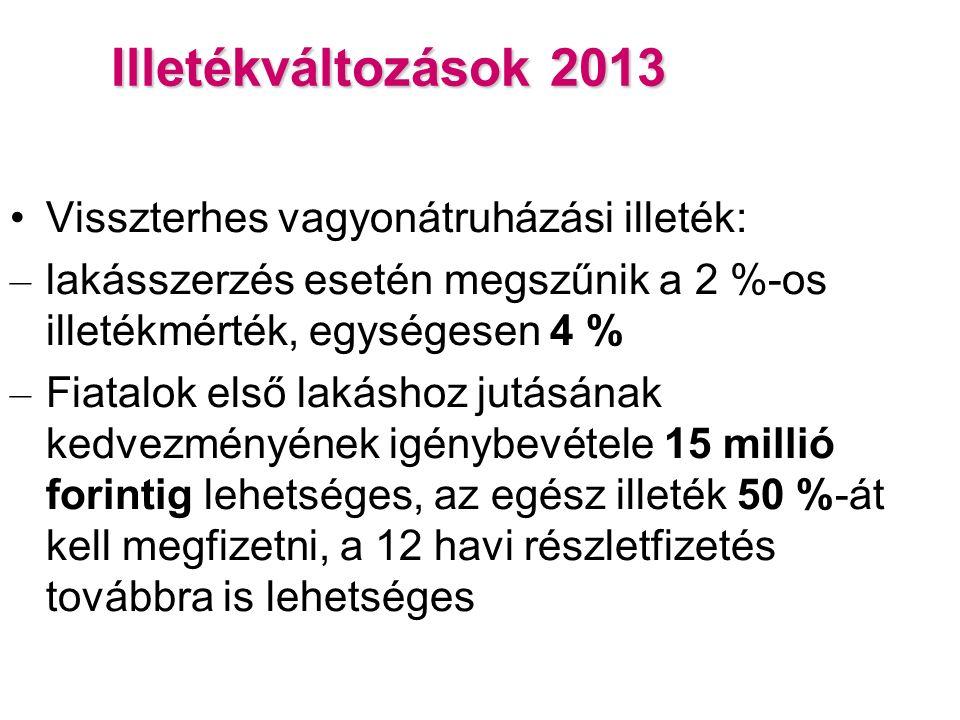 Illetékváltozások 2013 Visszterhes vagyonátruházási illeték: – lakásszerzés esetén megszűnik a 2 %-os illetékmérték, egységesen 4 % – Fiatalok első lakáshoz jutásának kedvezményének igénybevétele 15 millió forintig lehetséges, az egész illeték 50 %-át kell megfizetni, a 12 havi részletfizetés továbbra is lehetséges