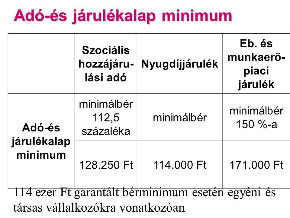 Adó-és járulékalap minimum Szociális hozzájáru- lási adó Nyugdíjjárulék Eb.